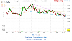 SEAS Sick: Seaworld's stock price drop. charts courtesy of finviz.com